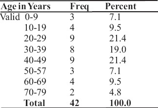 Table 2: Age Distribution.