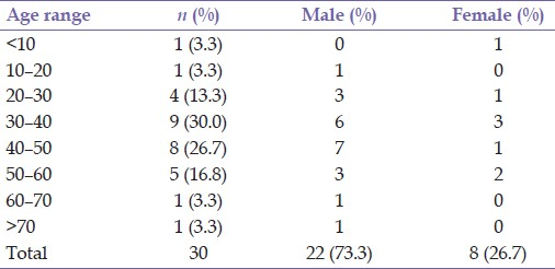 Table 1: Age and sex distribution of patients with chest injuries