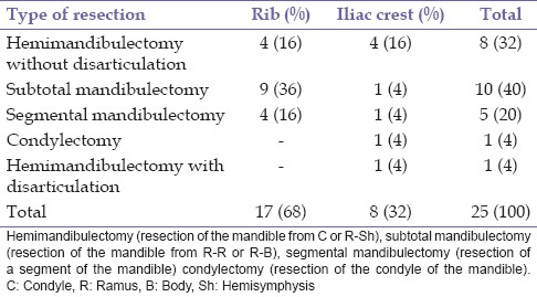 Table 3: Type of resection and graft used