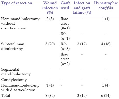 Table 4: Type of resection and associated complications