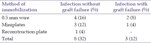 Table 5: Method of immobilization and failure of graft