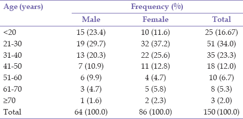 Table 1: Sex distribution by age