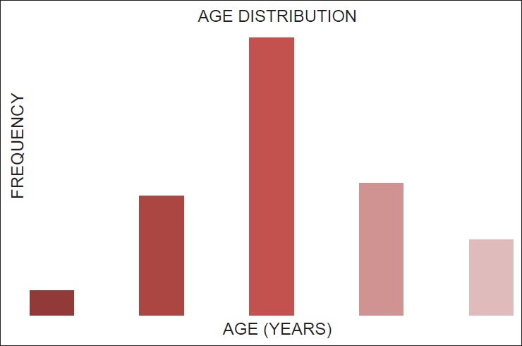 Figure 1.0: Age distribution of 100 patients with benign prostatic hyperplasia