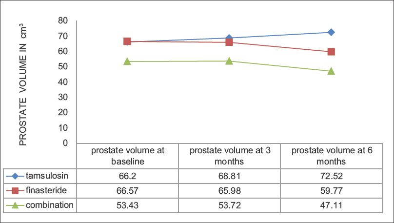 Short Term Effect Of Tamsulosin And Finasteride