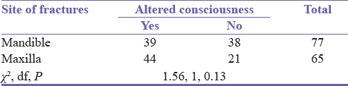 Table 5: Relationship between altered state of consciousness and site of fracture