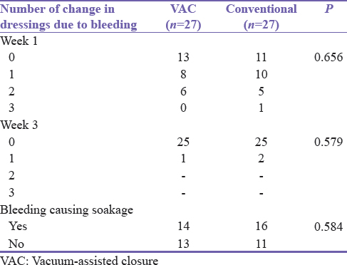Table 4: Number of change in dressings due to bleeding between the study groups