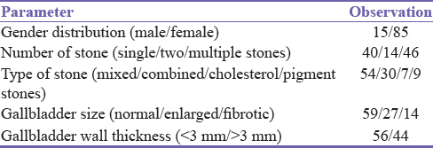 Table 2: Gender distribution and gallstones characteristics