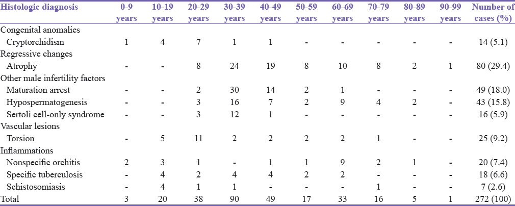 Table 1: Histologic diagnosis and age distribution of nonneoplastic testicular lesions in Kano