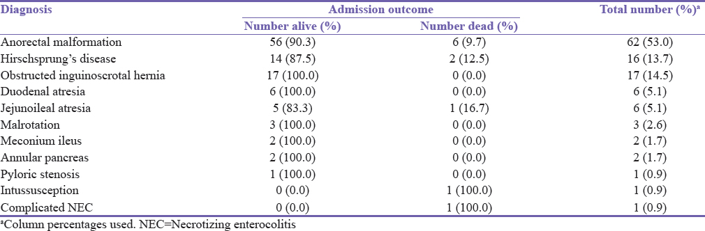 Table 2: Diagnosis and admission outcome
