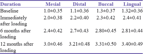 Table 2: Bone loss (mean±standard deviation) around Group-B implants (rough microthreaded collar)