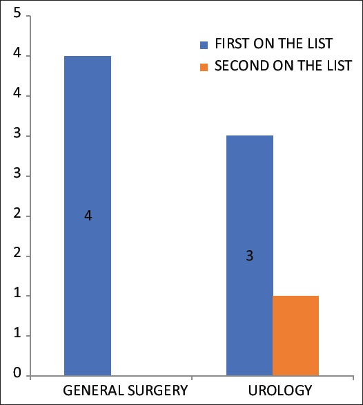 Figure 3: Bar chart showing a summary of the surgeries that were performed on time