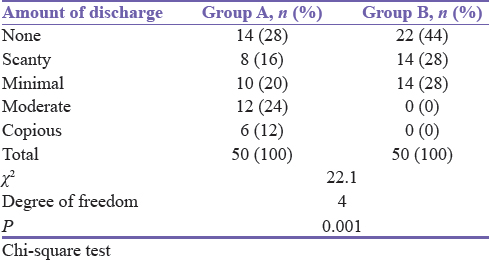 Table 10: Number of patients according to the amount of discharge of the wound on day 14 in Groups A and B