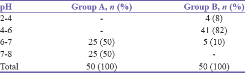Table 4: Number of patients according to the average pH of the wound on day 7 in Groups A and B