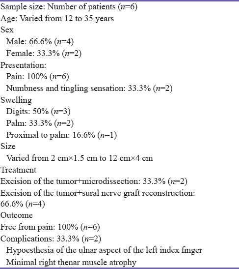 Table 3: Clinical findings and outcome