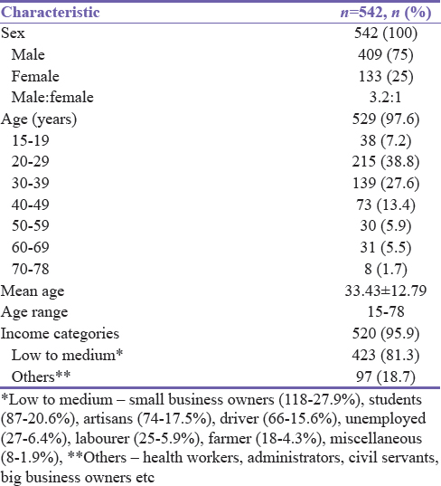Table 1: Demographic characteristics of patients on the trauma registry